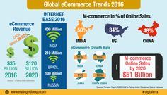E-commerce industry – a brief outlook