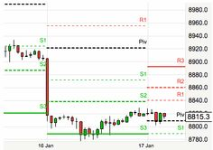 The Best Forex Signal Providers Tips For January 17, 2014