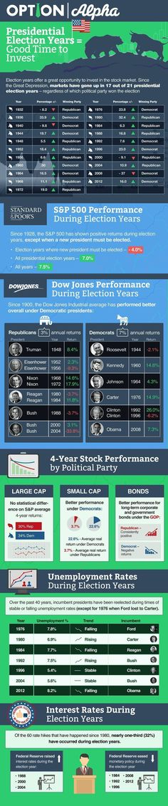 Ever since the stock market became a prominent part of the financial world, investors have wondered how presidential elections impact stock market performance. The answer is – it depends. Stock Trading Strategies, Stock Analysis, Stock Options, Investment Advice, Social Entrepreneurship, Budgeting Finances, Budgeting Tips, Presidential Election, Business Marketing