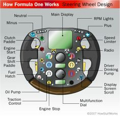 Steering wheel of a Formula One car - costs in excess of 20,000 pounds