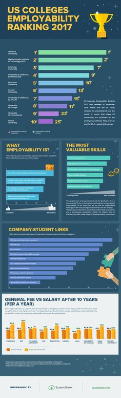 Infographics-US Colleges Employability Ranking 2017 graduate employability, education Research Report, Colleges, 10 Years, Infographics, University, Student, Education, Learning, Top