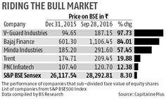 Sharp price run in 2 months prompts 27 firms to split stocks