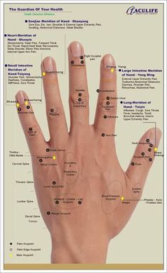 Some of the important #acupuncture points on the hand! The points by the fingernails and toenails are the ends of the channels, and considered the most powerful points. They are more sensitive than other points, but they're worth it for the benefits they deliver. - Abba