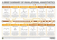 If you've ever needed a tooth out, or had surgery of any kind, chances are you'll have experienced use of an inhalational anaesthetic. All of the compounds shown above can induce genera…