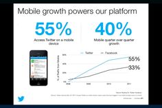 Twitter Advertising Pitch Deck Slide