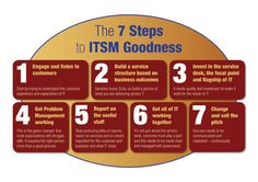 ITSM Goodness - Let us helping you improve your operational productivity while reducing IT costs! Request your FREE DEMO: www.ism4it.com/fritz #ITSM #ITIL
