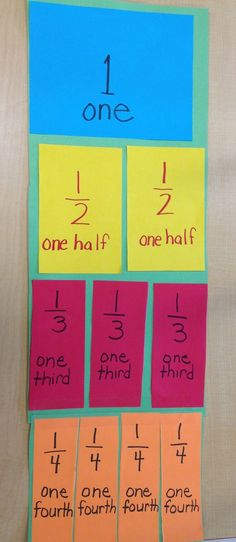 I love visual charts, especially for math. I made this one in front of the students to show how a piece of paper could be divided into e... #mathforfirstgrade
