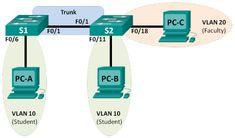 ccna-rse-lab-configuring-vlans-trunking
