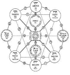 I Ching & the kabbalah - Esoteric Online