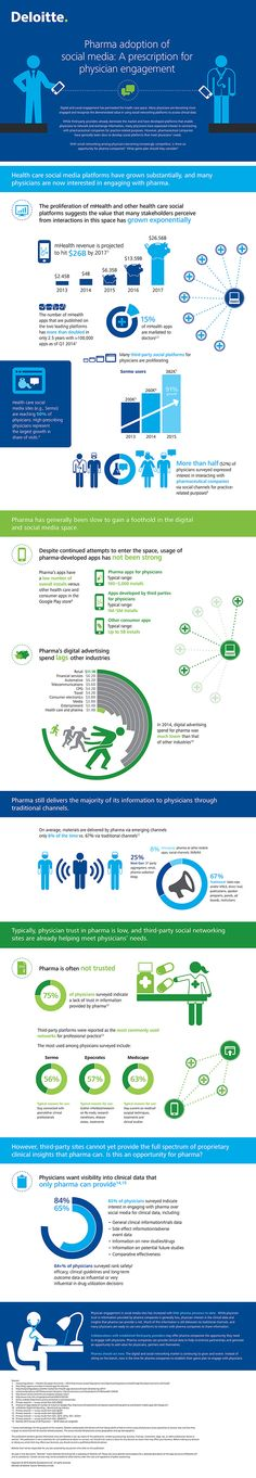 #Infographic Pharma adoption of social media: A prescription for physician engagement