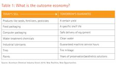 The outcome-based economy: Emergence in chemicals