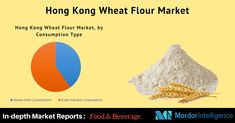 The Hong Kong #Wheat Flour Market is driven by the increasing demand for wheat flour in the #food service industry and packaged food products in several applications, including bakery, instant noodles, frozen food, and other wheat-based processed food products.  #MarketResearch #MordorIntel #Wheatflour