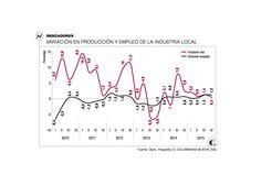 Industria textil de Medellín: producción creció en 2015 Textiles, Line Chart, Textile Industry, Cloths, Fabrics