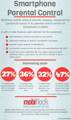 Smartphone Parental Control[INFOGRAPHIC]