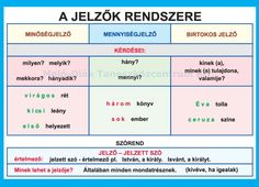 "Képtalálat a következőre: ""szófajok táblázat"" Grammar, Online Marketing, Worksheets, Literature, Homeschool, Classroom, Study, Teacher, Learning"