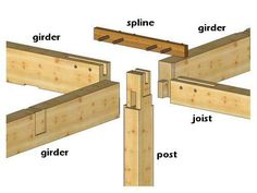 woodworking - Timber Frame Homes Post and Beam Plans Japanese Joinery, Japanese Woodworking, Woodworking Joints, Woodworking Tips, Custom Woodworking, Timber Posts, Joinery Details, Timber Structure, Wood Joints