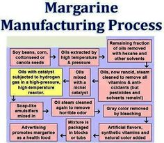 Why we recommend to NEVER choose margarine. It is a man-made, GMO, pesticide laden, synthetic product that contains trans fats which are poison to our systems. Organic grassfed margarine is always #1 choice. Raw is even better is can afford it. Why it should be organic grassfed and not just grassfed: http://www.smarthealthtalk.com/public-health/why-your-grassfed-products-should-also-be-organic