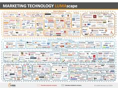 marketingtechnology lumascape 4-23-13