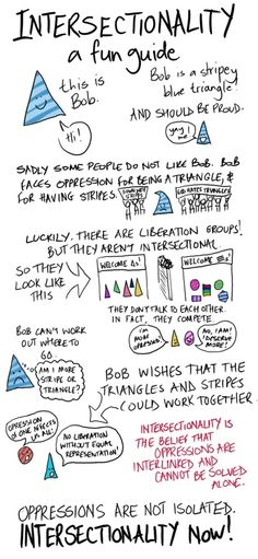 Intersectionality: A fun Guide  [click on this image to find a short clip and analysis on intersecting oppressions]  Source: Miriam Dobson (https://www.facebook.com/photo.php?fbid=452534864833450=a.400860446667559.98678.400532943366976=1)