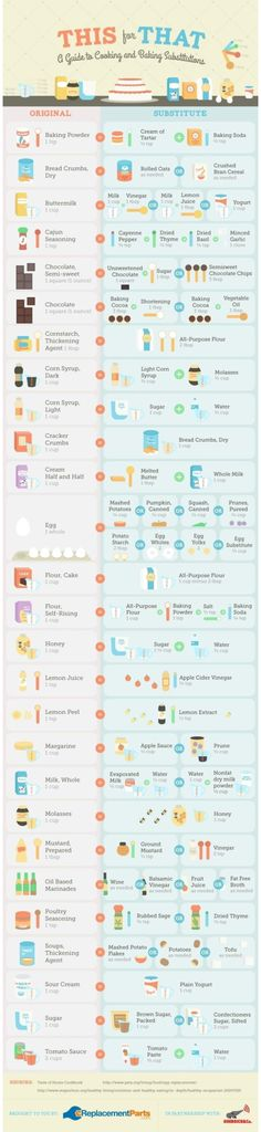 Charts That Will Help You Live Healthier (via curalist.co)