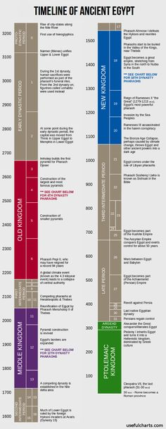 Timeline of ancient egypt. Part of my Ancient Egypt wallchart, available at: http://www.usefulcharts.com/ancient-egypt-history-mythology/