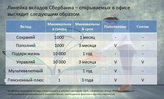 Вклады физических лиц в Сбербанке: Важные подробности депозитов в 2016 году Читай больше http://yurface.ru/finansy/vklady/fizicheskix-lic-v-sberbanke/