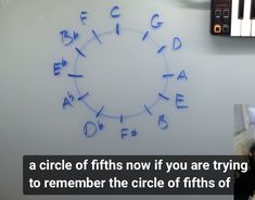 Circle Of Fifths, Try To Remember, Piano Music, Reading, Decor, Decoration, Reading Books, Decorating, Deco