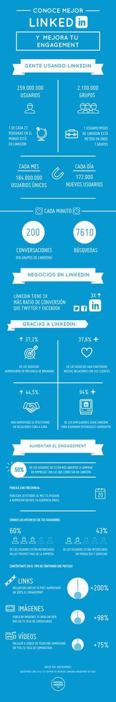 Datos sobre el uso actual de #Linkedin y propuestas para mejorar tu #engagement en esta #RedSocial. Infografía traducida por 40deFiebre.