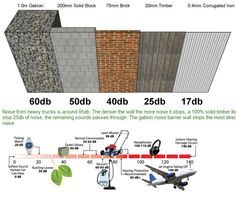 Sound pentration and reduction of noise fence