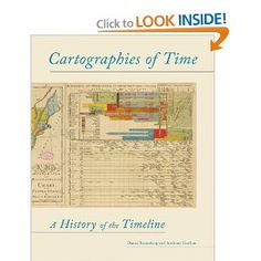 graphs and charts about time