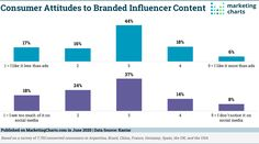 4 in 10 People Say They See Too Much Branded Influencer Content on Social Media Social Media Branding, Social Media Marketing, Negative Attitude, Online Reviews, Marketing Program, Influencer Marketing, Charts, Infographic, Content
