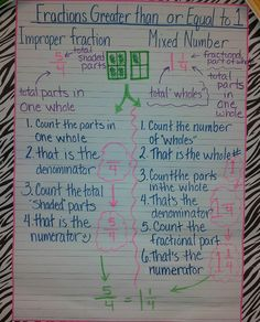 Math - Fractions greater than or equal to one anchor chart fro school. education