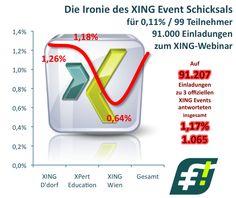 """IRONIE DES XING EVENT SCHICKSALS: Ambassadorgruppen versenden identische Webinar-Events à 9,90€ """"So verdreifachen Sie Ihre Profilbesucher von Joachim Rumohr"""" haben eine durchschnittliche Anmeldequote von 0,11% ~ das relativiert Joachims Aussage, dass XING in der Pflicht sei, enorm. ➧ BE the change you want to SEE in the world ➧  http://www.networkfinder.cc/xing-linkedin/xing-events-doppelter-umsatz ➧ Der Preis von 98,83% keine Antwort zu bekommen ist schlichtweg zu hoch!"""