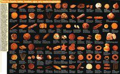 #Infographic Panes de España #Spain #Bread