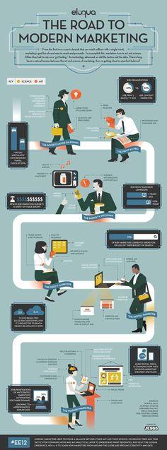 What Is The Road To Modern Marketing? #infographic #digitalmarketingideas