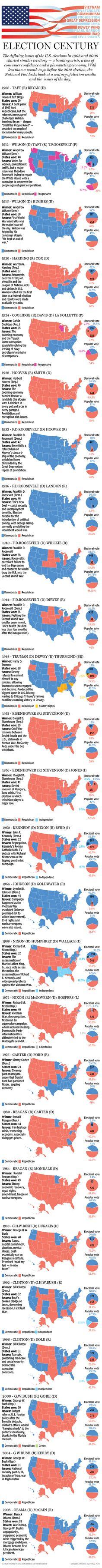 Election Century