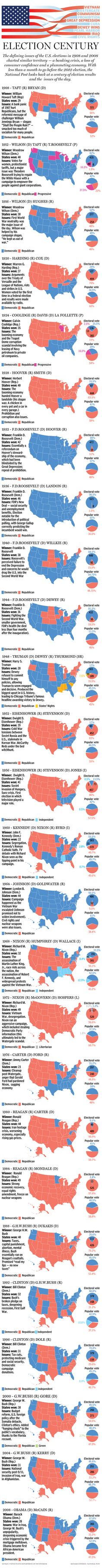 Map: U.S. Elections from the past 100 years