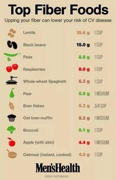 Good fiber rich foods