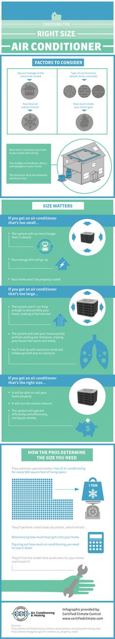 Choosing the Right Size Air Conditioner -shared by BrittSE | published Feb 26, 2014