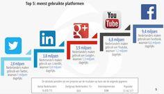 Social media in Nederland 2015: jongeren haken af van Facebook en Twitter | Marketingfacts
