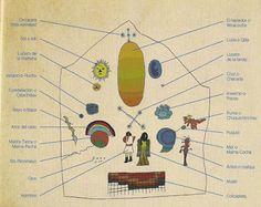 La concepción del tiempo según los incas ~ Aprenda historia de la humanidad Inca, Symbols, History, Image, Past Tense, Historia, Glyphs, Icons