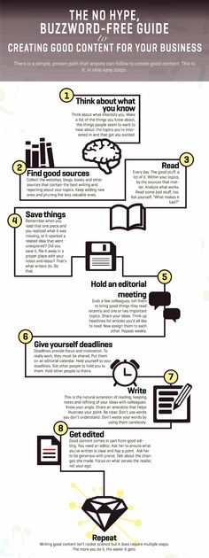 9-steps-to-creating-good-content-infographic.gif (817×2183)