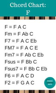 Piano Chord Chart Key of F Music Theory Guitar, Music Chords, Music Guitar, Guitar Chords, Ukulele, Piano Music Notes, Piano Songs, Piano Sheet Music, Music Wall