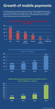 Growth of #mobile payments