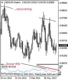USDCHF: Recovering But Vulnerable Medium Term. - Stock Trading Community - News, Penny Stocks, Forex, Day Traders