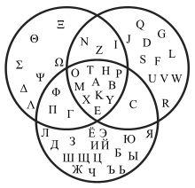 Diagrama de Venn – Wikipédia, a enciclopédia livre