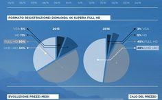 Infografia cresce il  mercato dei droni con videocamera Cresce il mercato dei droni con videocamera,  dronitalia.tk breve infografici del mercato da berlino  I dati più rilevanti:  – Democratizzazione dei droni:  il costo dei droni capaci di riprender #droniconvideocamera