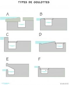 Types of chutes -www.ch – Pablo De la Flor – Join the world of pin Swimming Pool Photos, Swimming Pools Backyard, Swimming Pool Designs, Pool Landscaping, Indoor Pools, Overflow Pool, Piscine Diy, Living Pool, Swimming Pool Construction