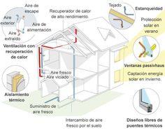Elementos básicos del sistema constructivo de las 'casas... Temperaturas siempre a 20 grados, ya nieve, llueva o haga sol
