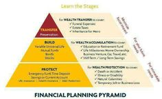 Funeral Expenses, Home Ownership, Life Insurance, Personal Finance, Wealth, Education, Onderwijs, Learning